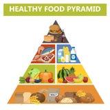 υγιής πυραμίδα τροφίμων Διαφορετικές ομάδες προϊόντων απεικόνιση αποθεμάτων