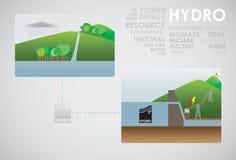 Υδρο ενέργεια ελεύθερη απεικόνιση δικαιώματος