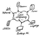 υπολογισμός σύννεφων διανυσματική απεικόνιση