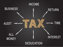 Φορολογικός πίνακας Στοκ εικόνα με δικαίωμα ελεύθερης χρήσης