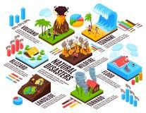 Φυσική καταστροφή Isometric Infographics απεικόνιση αποθεμάτων