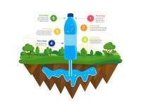 Φυσική πηγή νερού διανυσματικό ύδωρ πληροφοριών infographics απεικόνισης γραφικής παράστασης Στοκ Εικόνα
