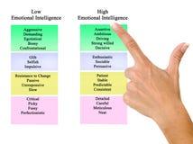 Χαμηλή και υψηλή συναισθηματική νοημοσύνη στοκ εικόνα με δικαίωμα ελεύθερης χρήσης