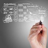 Χαρτόνι ιδέας σχεδίων χεριών της επιχειρησιακής διαδικασίας Στοκ φωτογραφίες με δικαίωμα ελεύθερης χρήσης