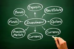 Χειρόγραφη γραφική παράσταση χαρτών μυαλού επένδυσης, τύποι επενδύσεων στο bla στοκ φωτογραφίες με δικαίωμα ελεύθερης χρήσης