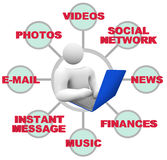 χρήση προσώπων lap-top Διαδικτύο& απεικόνιση αποθεμάτων