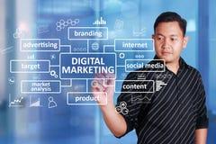 Ψηφιακή επιχειρησιακή έννοια μάρκετινγκ στοκ εικόνα