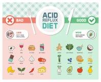 Όξινη reflux διατροφή πρόληψης διανυσματική απεικόνιση