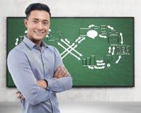Азиатский эскиз запуска бизнесмена и безграничности Стоковые Фотографии RF