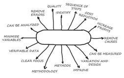 Анализ первопричины Стоковое фото RF