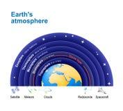 Атмосфера ` s земли с озоновым слоем Стоковая Фотография RF