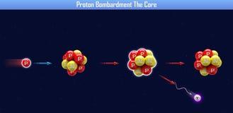 Бомбардировка протона ядр бесплатная иллюстрация