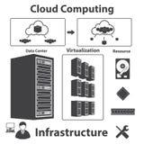 Большие установленные значки, вычислять данных облака Стоковые Изображения RF