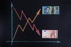 Валюта валют отклоняет концепция Стоковое Изображение RF