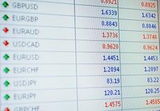 Валютная доска оценки Стоковое Изображение RF