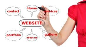 Вебсайт схемы стоковое изображение rf