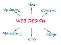 Веб-дизайн Стоковые Фото