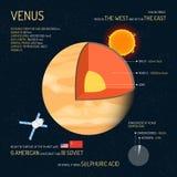 Венера детализировала структуру с иллюстрацией вектора слоев Знамя концепции науки космического пространства Элементы Infographic Стоковая Фотография RF