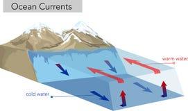 Вертикальные течения океана холодно грейте иллюстрация вектора