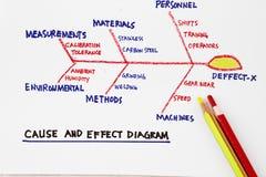 влияние диаграммы причины Стоковое Изображение RF
