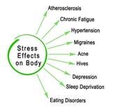 Влияния стресса на теле бесплатная иллюстрация
