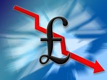 вниз фунт финансов Стоковое Фото