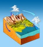 вода цикла Стоковые Фото