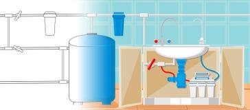 Водоочистка в концепции кухни вектор иллюстрация вектора