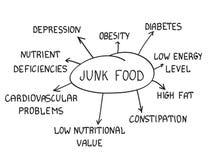 Высококалорийная вредная пища Стоковые Фото