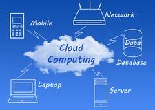 вычислять облака иллюстрация вектора