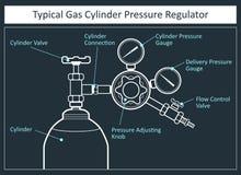 Газовые регуляторы также вектор иллюстрации притяжки corel стоковое фото rf