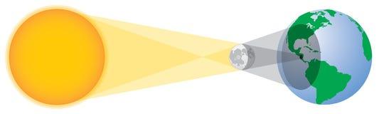 Геометрия солнечного затмения Стоковые Изображения