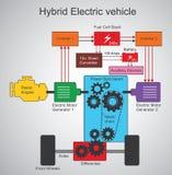 Гибридный электротранспорт иллюстрация вектора