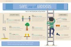 График информации Безопасное использование лестниц Стоковая Фотография RF