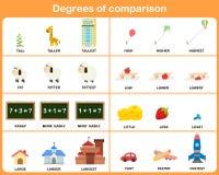 Градусы прилагательного сравнения - рабочего листа для образования Стоковая Фотография RF