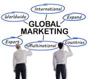 Глобальная концепция маркетинга нарисованная бизнесменами Стоковая Фотография RF