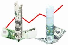 Давление на долларе евро или вице виршах Стоковые Изображения