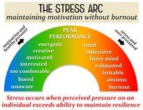 Давление стресса бесплатная иллюстрация