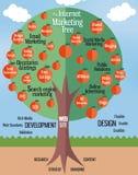 Дерево дела маркетинга Стоковое Изображение
