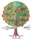 Дерево дела маркетинга Стоковая Фотография RF