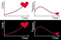 Диаграмма влюбленности и страсти Стоковое Изображение RF