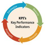 Диаграмма индикатора ключевой производительности дела - вектор Стоковое Фото