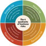 Диаграмма 4 квадрантов деловых рисков: Рабочий, финансовый, стратегический и опасность - вектор Стоковое фото RF