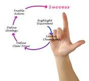 Диаграмма достижения успеха стоковое изображение rf