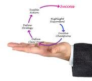 Диаграмма достижения успеха стоковые фото