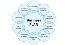 диаграмма сальто с стратегией бизнеса на белизне стоковое фото