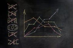 Диаграмма Секретный-валюты на доске, дисплей роста и спад Концепция выбора для торговать на запасе бывшем стоковое фото rf
