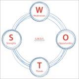Диаграмма стратегии анализа SWOT Стоковая Фотография