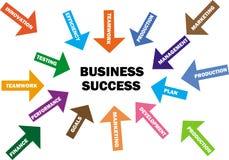 Диаграмма успеха в бизнесе Стоковые Фотографии RF