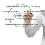 Диаграмма цикла продаж Стоковое Изображение
